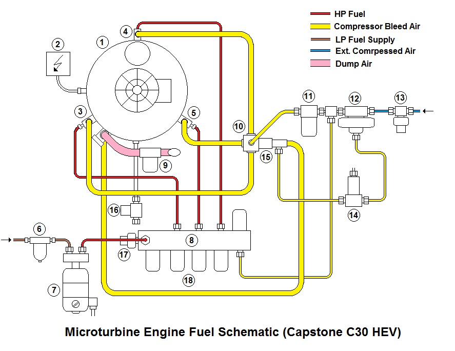 Capstone Micro Gas Turbine Fuel/Air Schematic