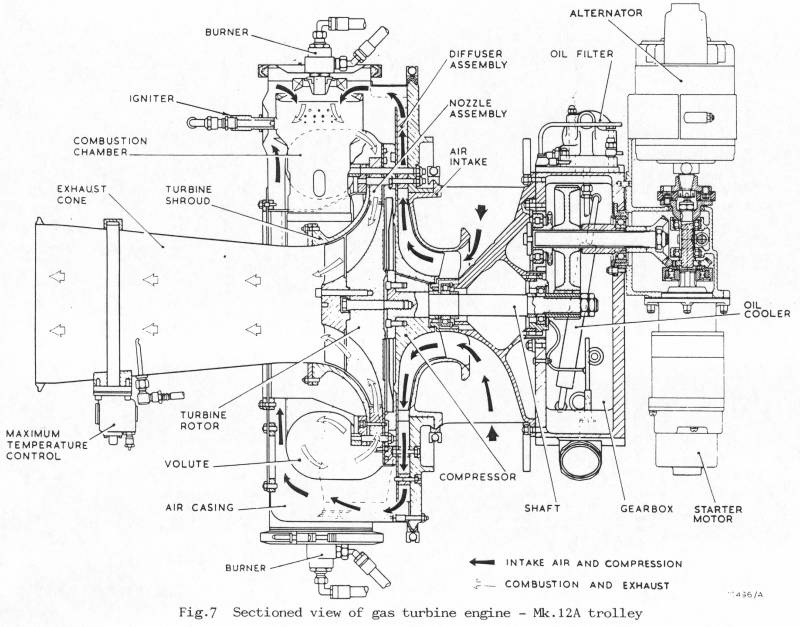Sectioned view gas turbine engine MK12A trolley